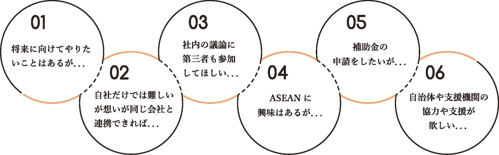 将来に向けてやりたいことはあるが... 自社だけでは難しいが想いが同じ会社と連携できれば... 社内の議論に第三者も参加してほしい... ASEANに興味はあるが... 補助金の申請をしたいが... 自治体や支援機関の欲しい...